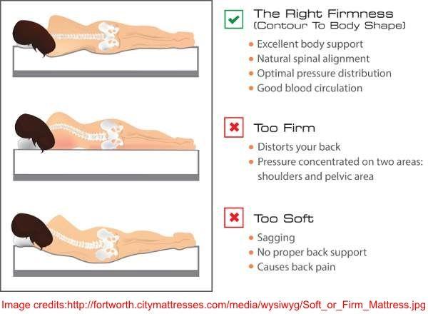 Spinal Alignment On Different Mattresses Mattress Buying Guide Mattress Foam Mattress