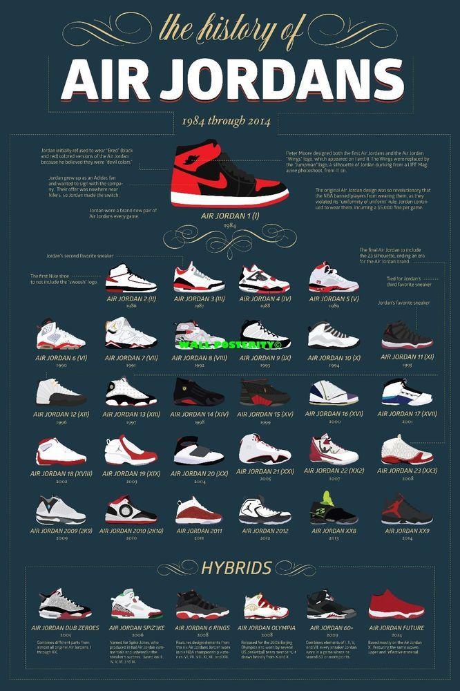 Jordan Retro Chart : jordan, retro, chart, GLOSSY, PAPER, PRINT, OPTIONS, Follows, :, There, EBay!, Shoes, Jordans,, Jordan, Shoes,, Sneakers, Jordans