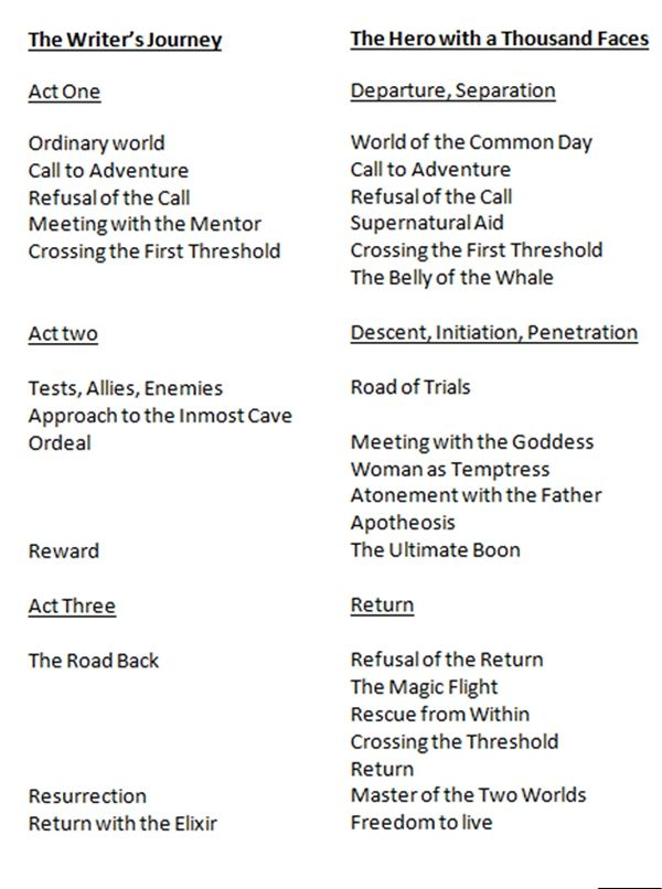 a look at joseph campbells monomyth and its applications Instead of looking at some how to's or a number of tips to improve your  joseph campbell's model of the hero's journey is expansive  often, in the real world application of the hero's journey in modern storytelling, those.