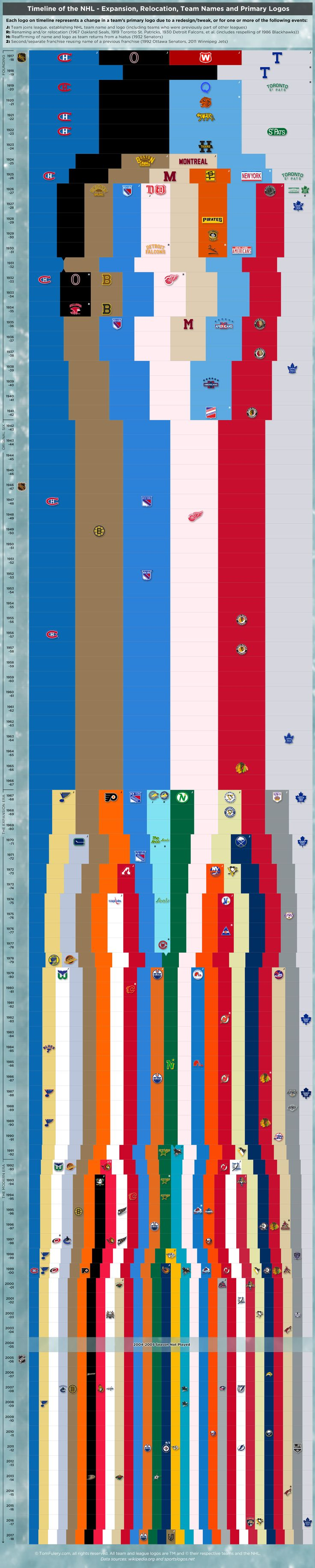 Timeline of the National Hockey League, Expansion, Relocation, Team Names, and Primary Logos