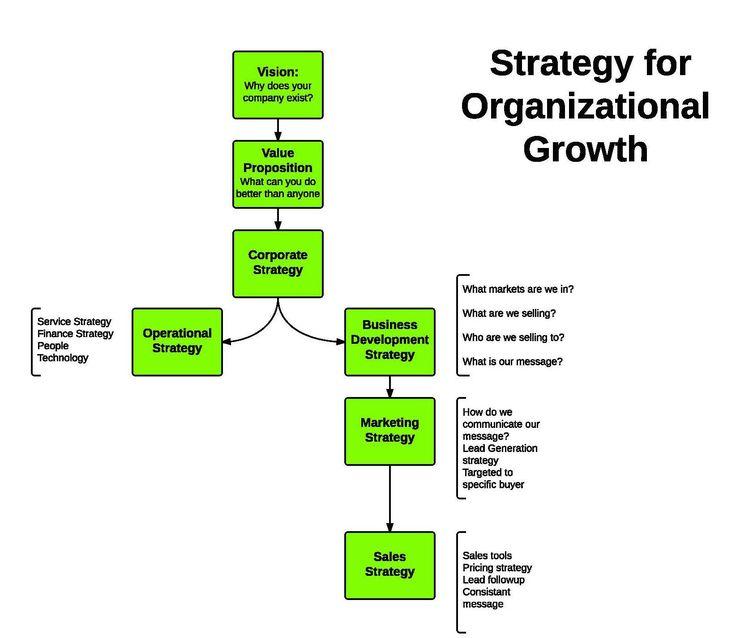 Best 25+ Strategic Planning Ideas On Pinterest Strategic   How To Make  Strategic Planning Implementation