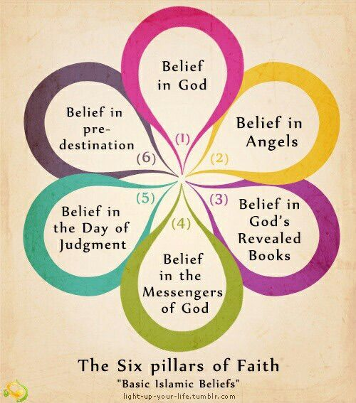 Image via We Heart It #believe #faith #Iman #islam #muslim #pillars #six #alhamdulillah