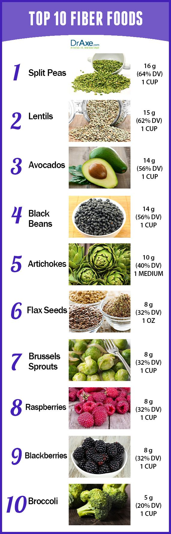 Top 10 High Fiber Foods.High fiber foods can have great health benefits! #Healthyliving #Healthyfood #Fitnees