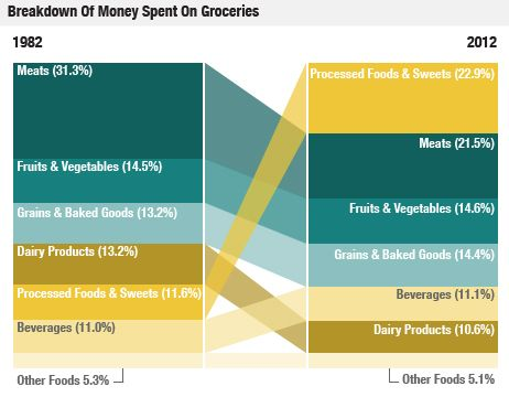 Breakdown of Grocery Spending: Grocery Shops, Process Food, Money Spent, Pies Charts, Human Nutrition, Food Budget, 30 Years, America Spend, American Diet