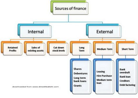 how to start career in management accounting