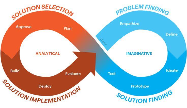 design thinking post it - Pesquisa Google