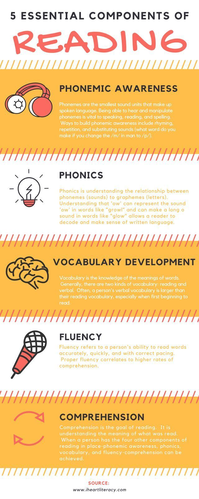 5 Essential Components of Reading Instruction: Phonemic Awareness, Phonics, Vocabulary, Fluency, and Comprehension