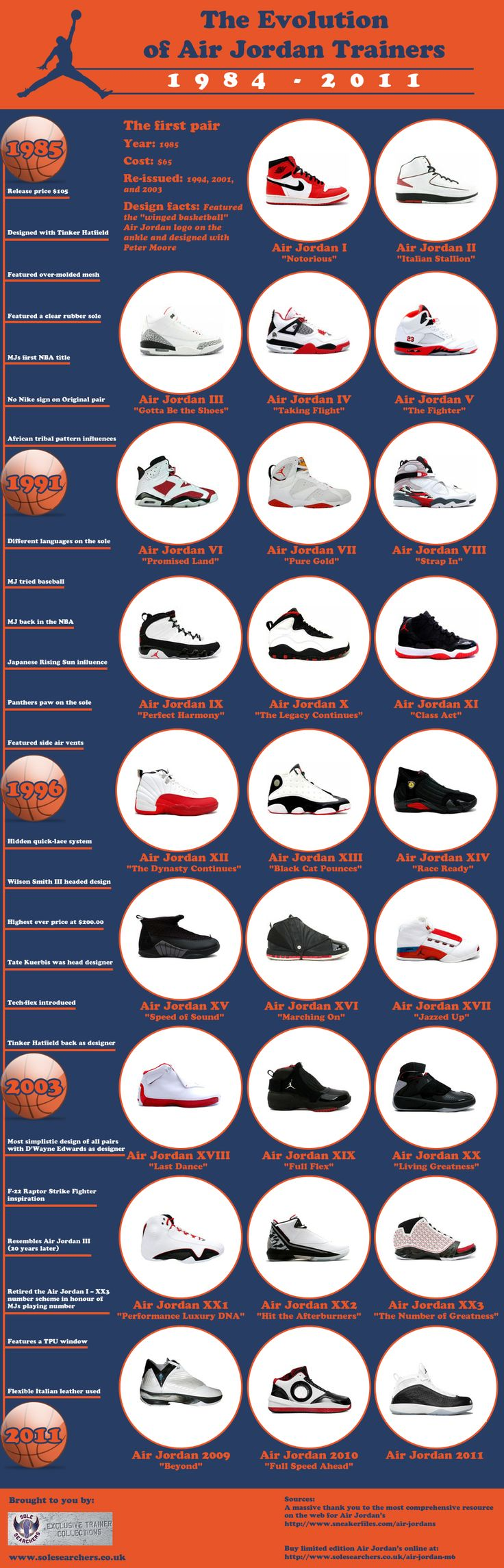 The changing look of Air Jordan's through the last 35 years