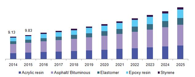 Roofing Chemicals Market Is Predicted To Boost Quickly Owing To Increasing Demand For Energy Efficient Roof Coatings Till 2025: Grand View…