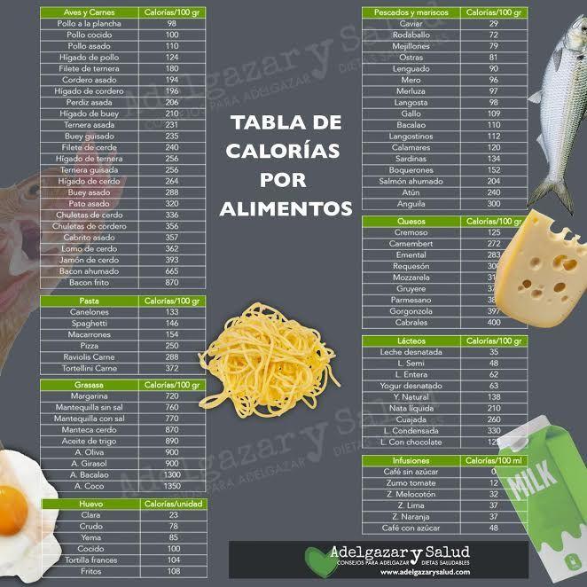 Descarga nuestra tabla de calorías de los alimentos comunes para que mantengas una vida saludable #Salud #Tips #Tablas #Infografias #Dietas #Calorias