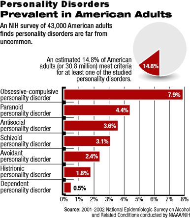 a study on the anti social personality disorder You have been asked to assist with a research study of offenders with antisocial personality disorder you examine the case file for daniel s, a 31-year-old man who.