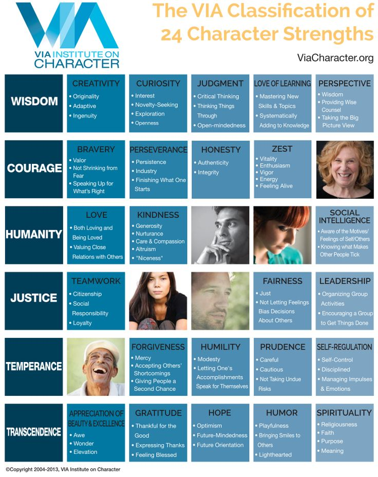 This one´s just a quickie. I just wanted to share with you a nice infographic on the 24 character strengths according to the framework of Chris Peterson and Martin Seligman. It´s taken from the hom…