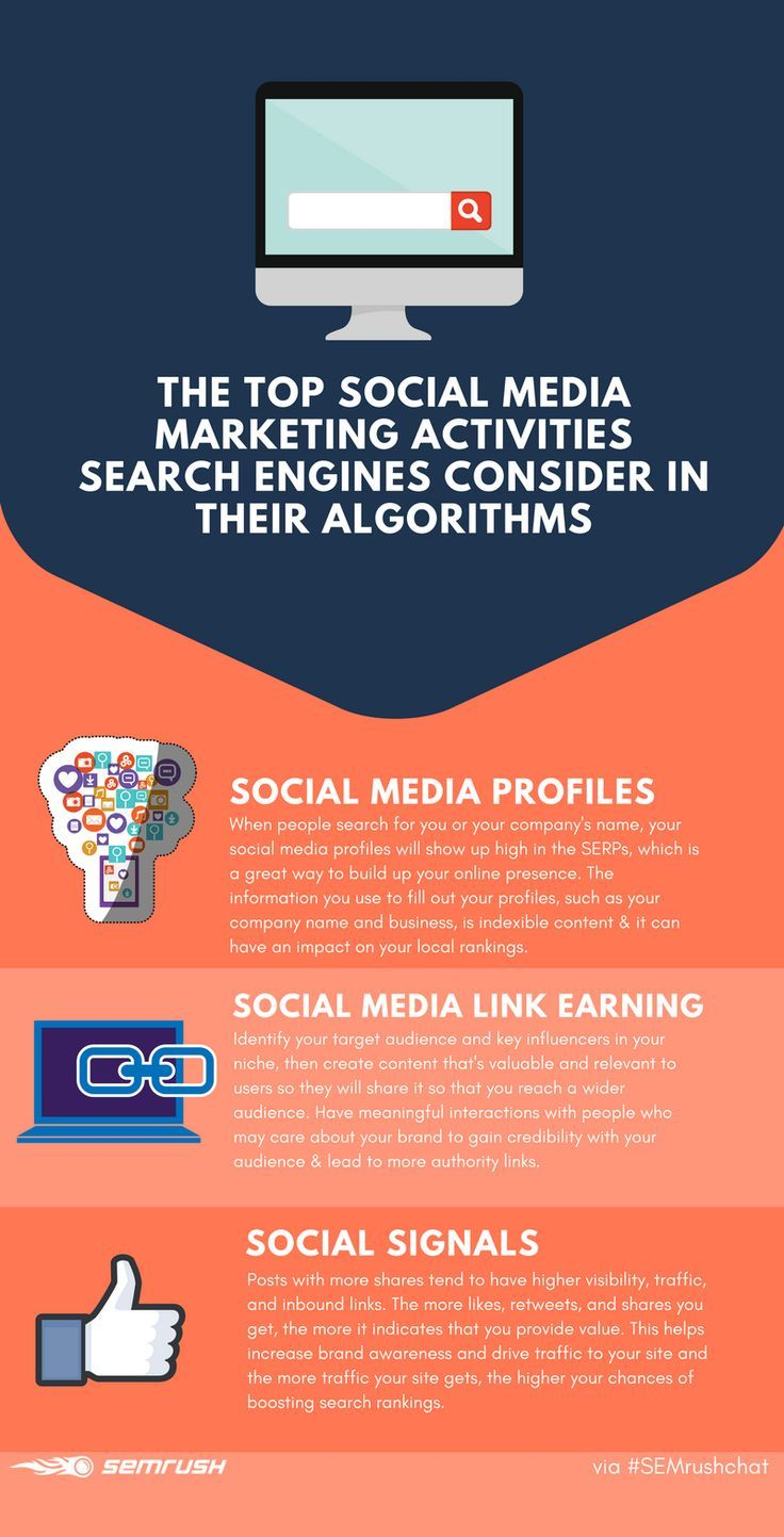 Social Media Marketing helps to improve Search Engine