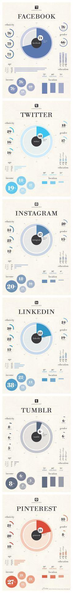 Social User Demographics via Angela LeBrun  For Facebook, Twitter, Instagram, LinkedIn, Tumblr and #Pinterest - #infographic