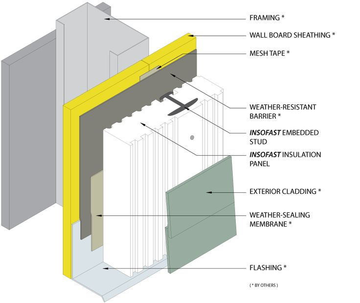 2 Insulation Panels : Best images about insofast ex on pinterest
