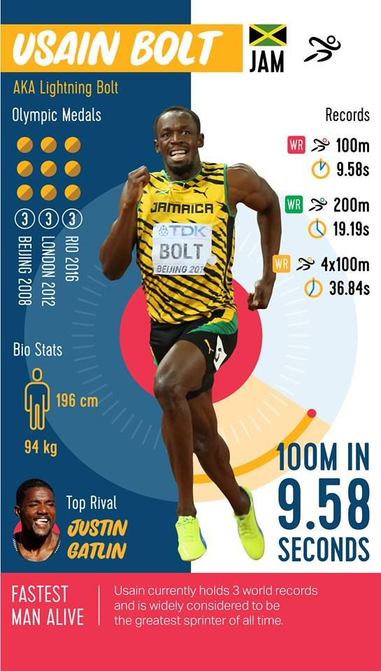 Usain Bolt AKA Lightning Bolt Beijing 2008  London 2012  Rio 2016