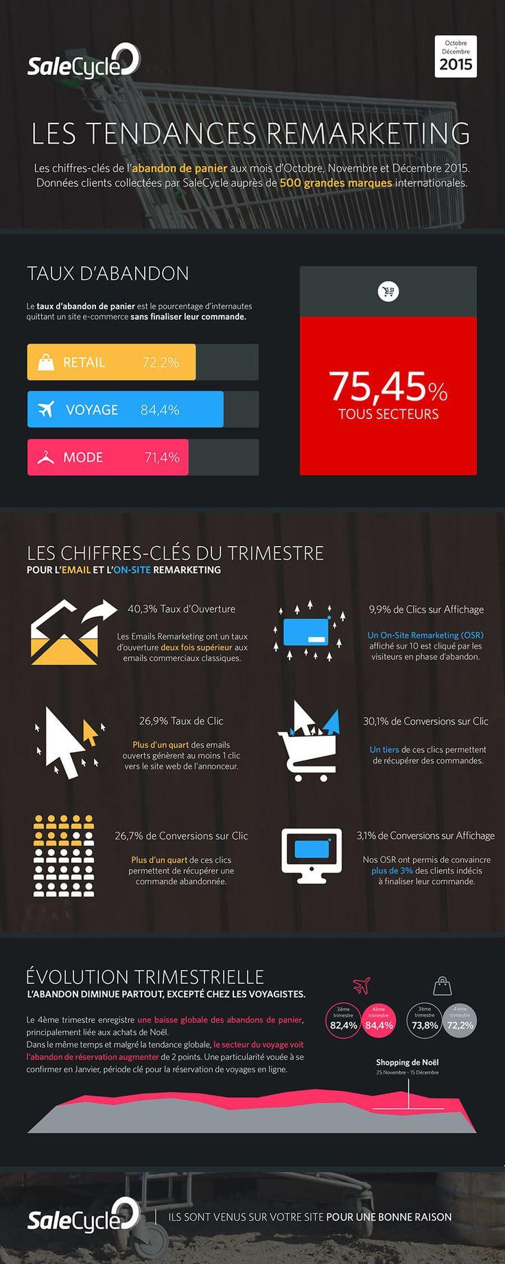 Infographie 10 chiffres clés sur l'abandon de panier e-commerce au dernier trimestre 2015