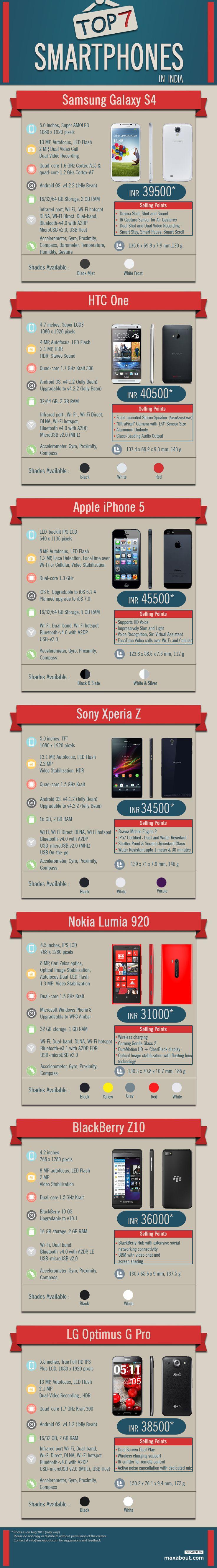 Top 7 smartphones in India #infographic