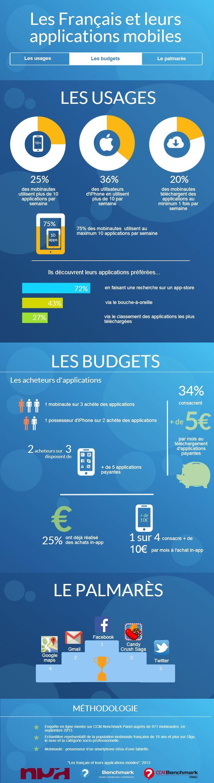 Infographie : Les Français et leurs applications mobiles - Les usages, les budgets, les palmarès.  Plus d'infos : http://www.ccmbenchmark.com/etude/165-les-francais-et-leurs-applications-mobiles