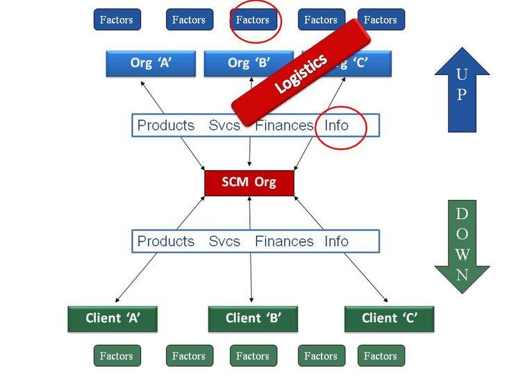 #SupplyChain, #Logistics & #Procurementconsultants. #business