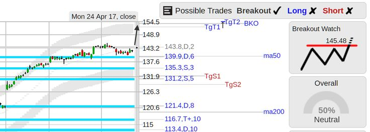 StockConsultant.com - $AAPL (AAPL) Apple stock top of range breakout watch above 145.48, earnings May 02 aMkt, analysis chart