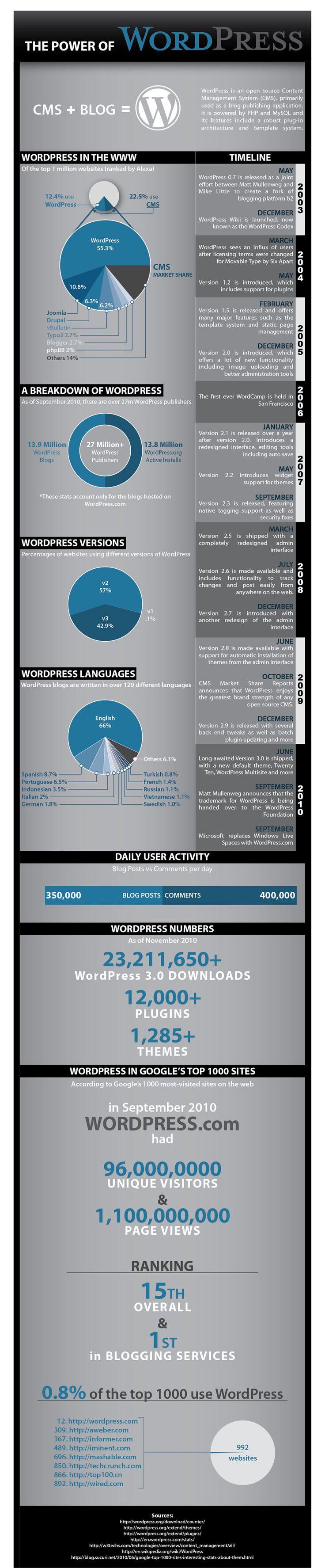 195 best WordPress Information images on Pinterest | Design web ...