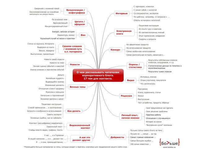 О чем рассказывать читателям корпоративного блога. 17 тем для контента, интернет маркетинг, mind map