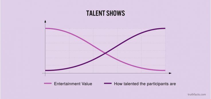 Talent shows