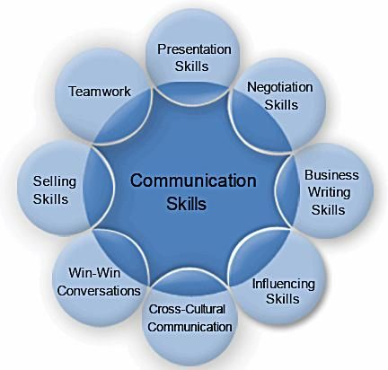 Skills For Good Communication  Colaboration Page
