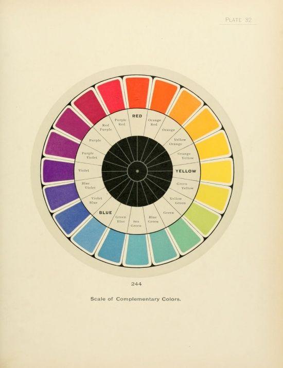 Vintage colour chart