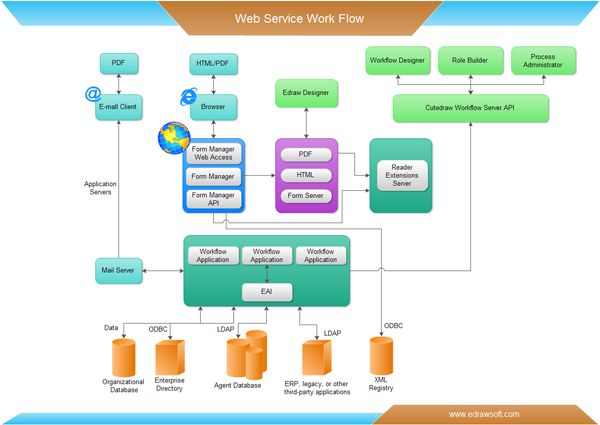 The 25 best workflow diagram ideas on pinterest process flow easy workflow diagramming software with rich look workflow examples include process workflow order workflow sales workflow and services workflow ccuart Choice Image