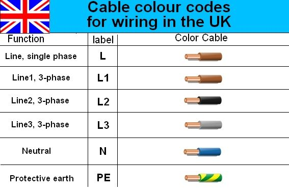 Uk Electrical Power Cable Color Code Wiring Diagram  With