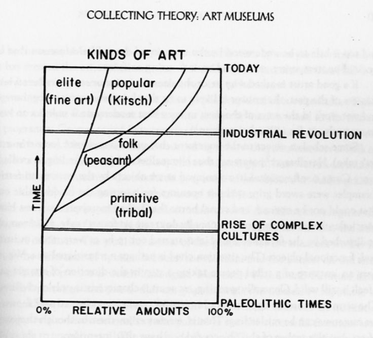 institutional theory of art 10 how cisely this freedom of value which constitutes the weakness of institutionalism, because it in the context of art, beauty is the gauge of successful.