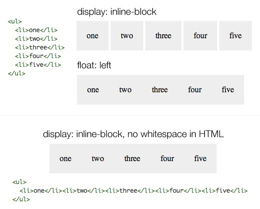 What's the Deal With Display: Inline-Block? - A great article on the Inline-Block element...