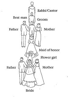 Best 25 wedding processional order ideas on pinterest engaged this is very close to how i want the processional order to go the order junglespirit Images