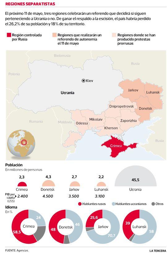 Ucrania arriesga el 18% de su territorio tras referendos independentistas. Abril 2014