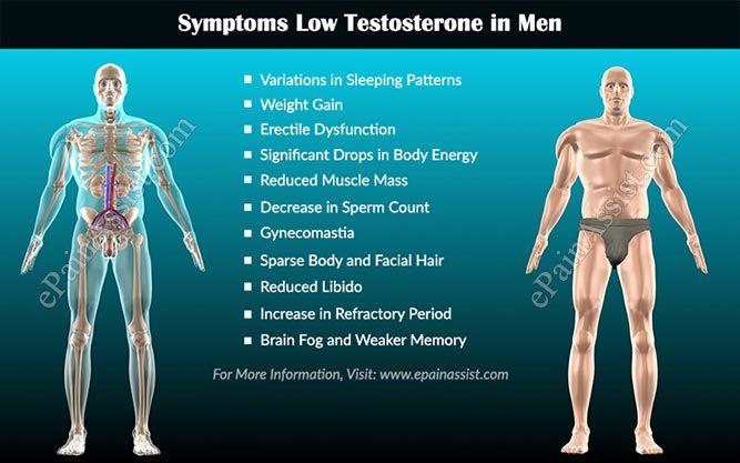 Causes & Symptoms of Low Testosterone in Men