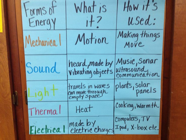 46 Best 4th Grade Energy Unit Images On Pinterest