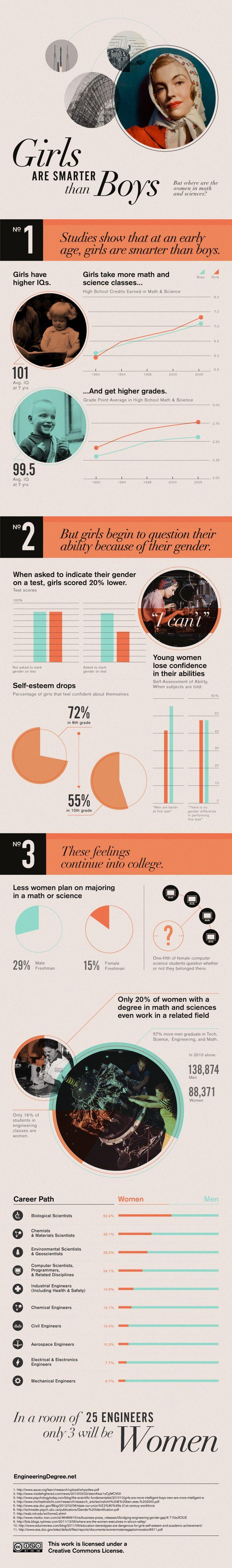 Las mujeres son más inteligentes que los hombres #infografia #infographic
