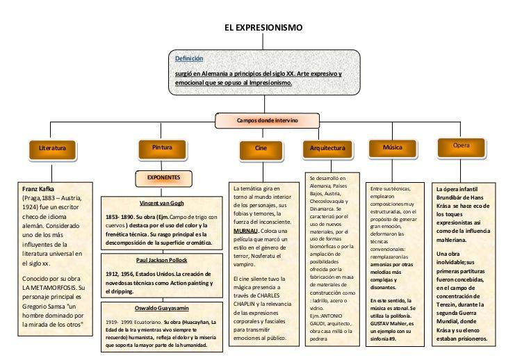 Mapa conceptual que nos brinda informacón sobre el tema.