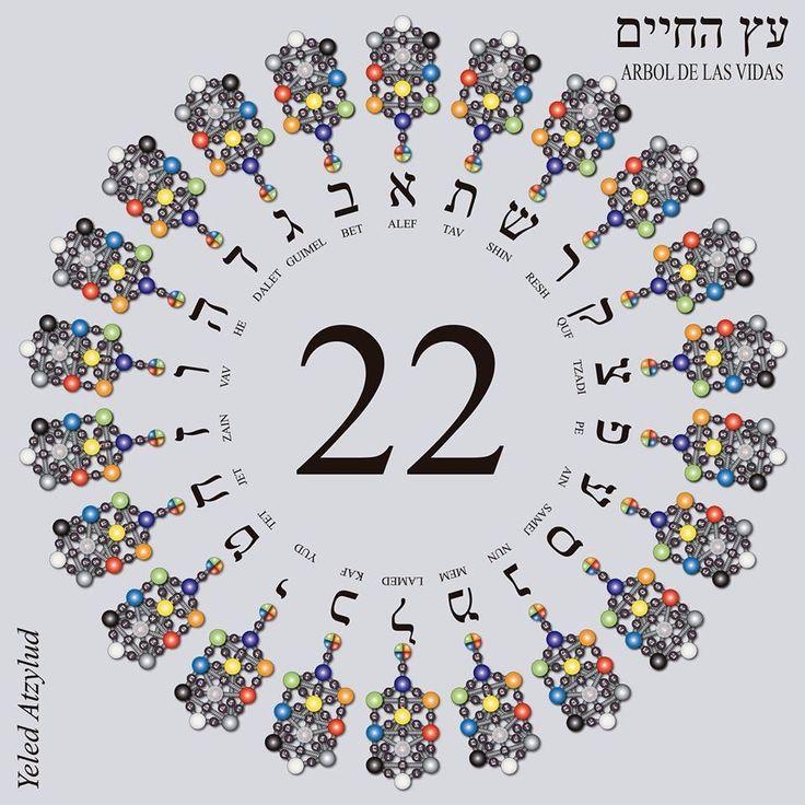 As 22 Letras Do Alfabeto Hebraico Formam O Nosso Dna Espiritual