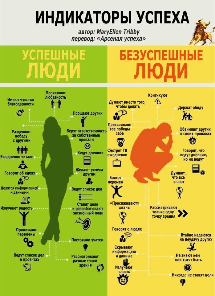 Люди успешные, люди НЕуспешные... Feel the difference.