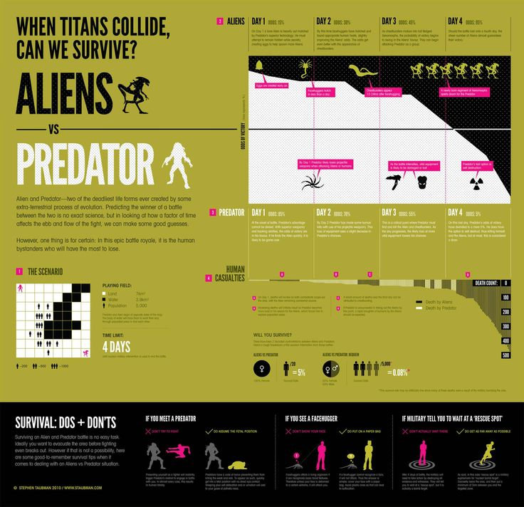 Odds of survival in an Aliens vs Predator battle, and the related human casualties.