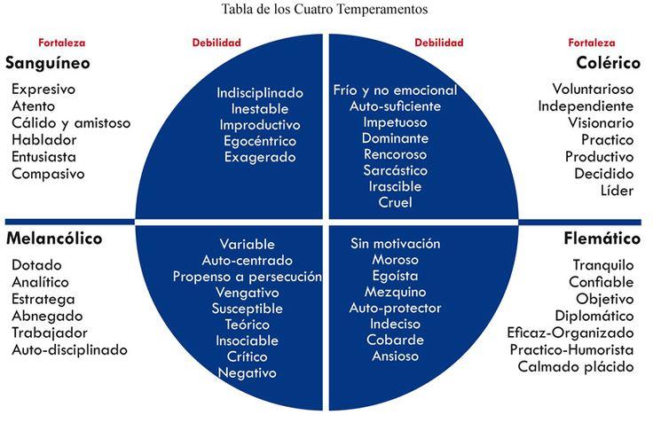 psicología los 4 temperamentos