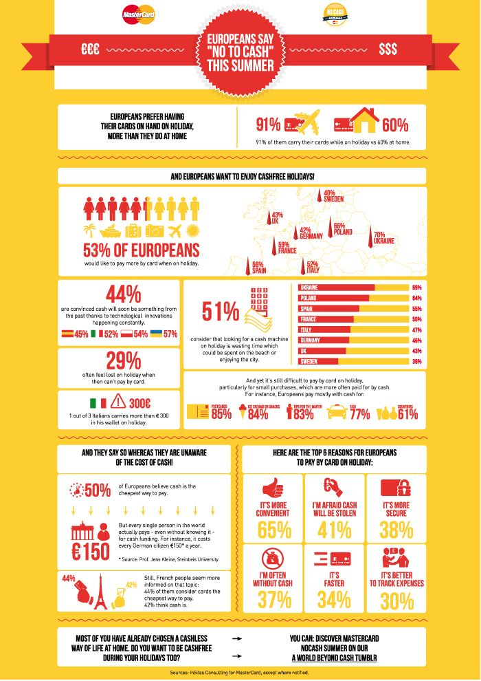 Infograph of Mastercard explaining some issues about cashless payments and consumer behaviour