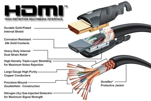 What is HDMI Cable