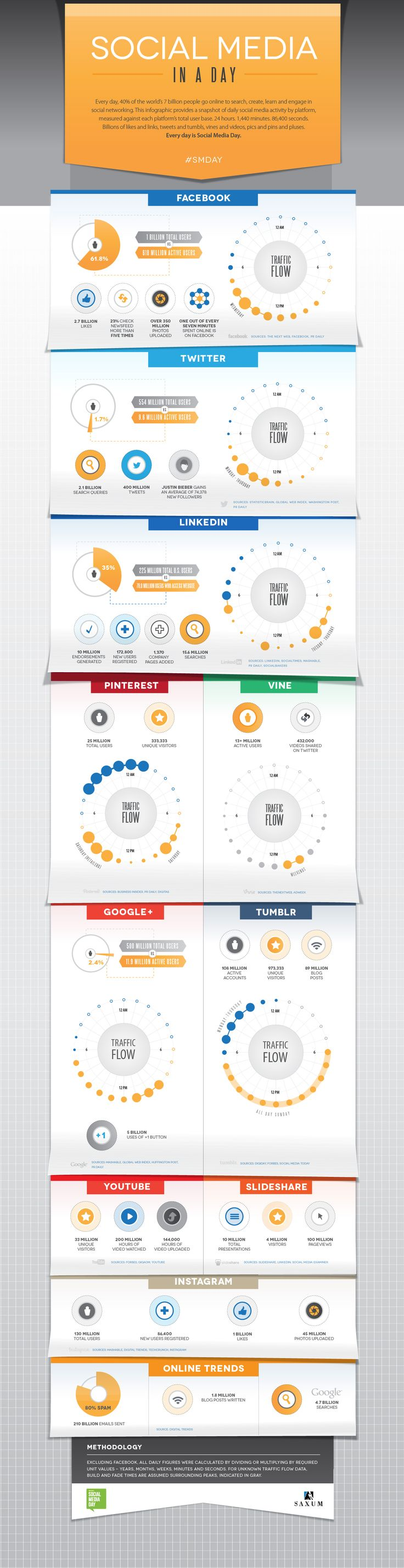 Infographic - when are users on different social media platforms active