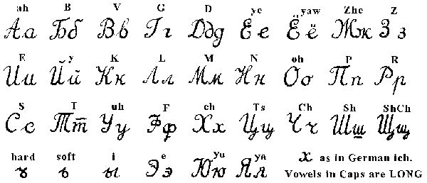 Russian Alphabet Are Related 32