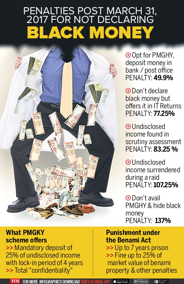 With the scheme to declare unaccounted income – the Pradhan Mantri Garib Kalyan Yojana (PMGKY) coming to an end on March 31, 2017, the income tax department on Friday warned black money holders to make use of the remaining period or face stringent action under Benami laws. Here's a look at the tax rates, those who don't declare their black money, will have to pay when caught.