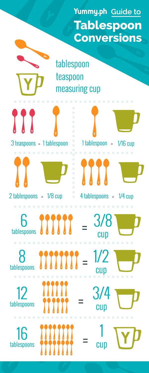 INFOGRAPHIC: We Have a Tablespoon Conversion Chart! | Prepping | yummy.ph